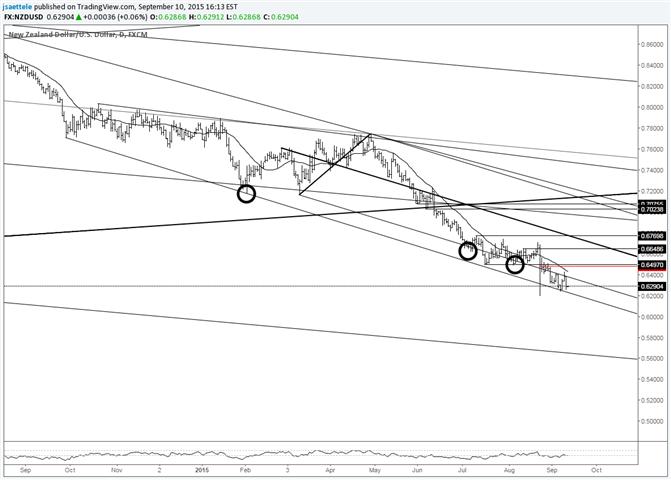NZD/USD Wedged Between Bearish Slope Lines