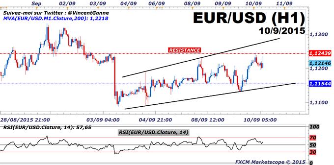 Euro-Dollar : Biais technique baissier sous la résistance à 1.1245$