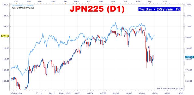 USD/JPY: Elargissement du quantitative easing japonais, un combat perdu d'avance?