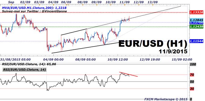 Euro-Dollar : 17 septembre, 28 octobre, 16 décembre et distribution des probabilités implicites de hausse des taux de la Fed
