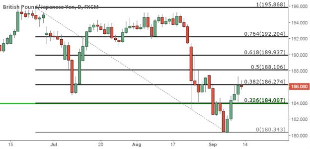 GBP/JPY Technical Analysis:  Short Setup Pending