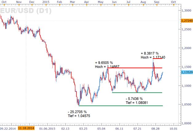 EUR/USD: Ruhiger Wochenauftakt zu erwarten, doch US-Zinsentscheid rückt näher