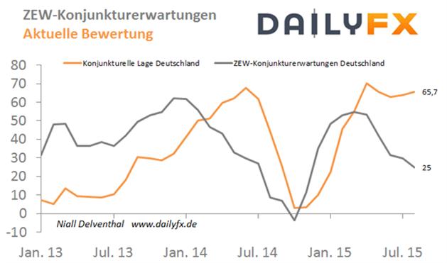 EUR/USD: Mit einem deutlichen Rückschritt der ZEW-Konjunkturerwartung für die deutsche Wirtschaft wird gerechnet
