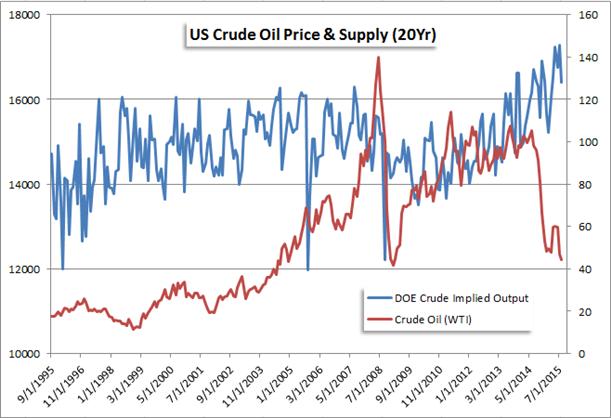 US Crude Oil Extends Congestion Around $44 Despite OPEC Forecasts