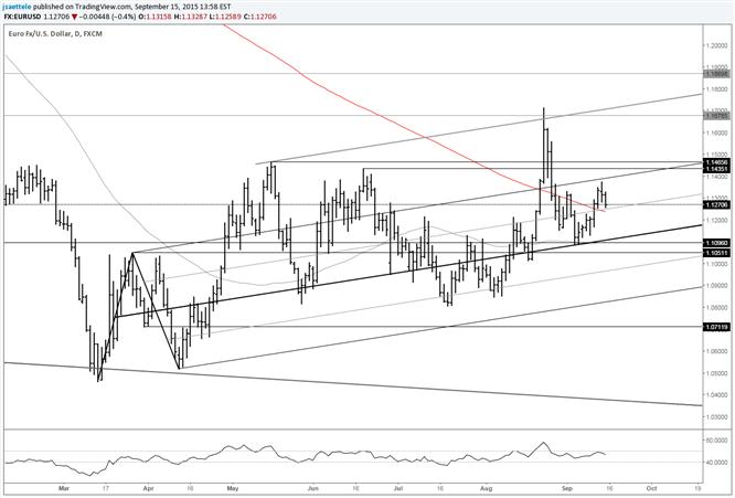 EUR/USD Range Tightens; Pulls Back from Below 1.14