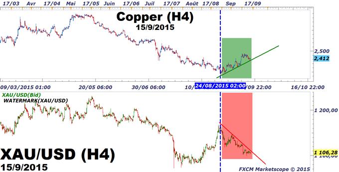 Once d'or : Pourquoi le métal jaune n'a pas rebondi avec la baisse du Dollar US ?