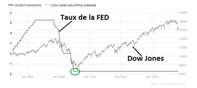 Réserve_Fédérale_des_Etats-Unis_:_Les_cas_possibles_et_l'impact_sur_le_CAC40_et_l'EuroDollar