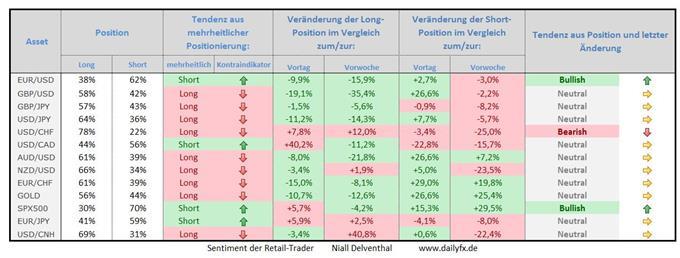 Speculative Sentiment Index 17.09.2015 - Forex, Gold & S&P 500