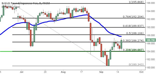 GBP/JPY Technical Analysis:  Higher-Low Negates Short Setup