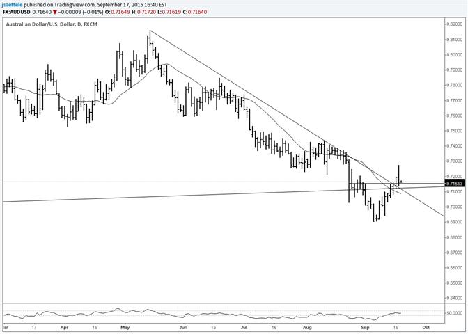 AUD/USD Breaks Short Term Trendline Resistance