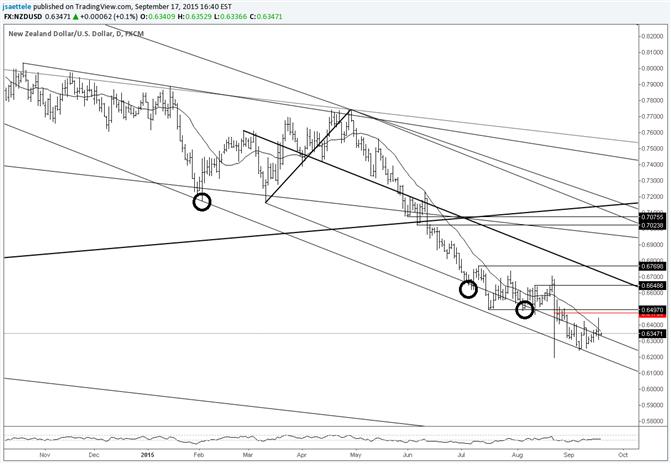 NZD/USD Run at Recent Lows Fails