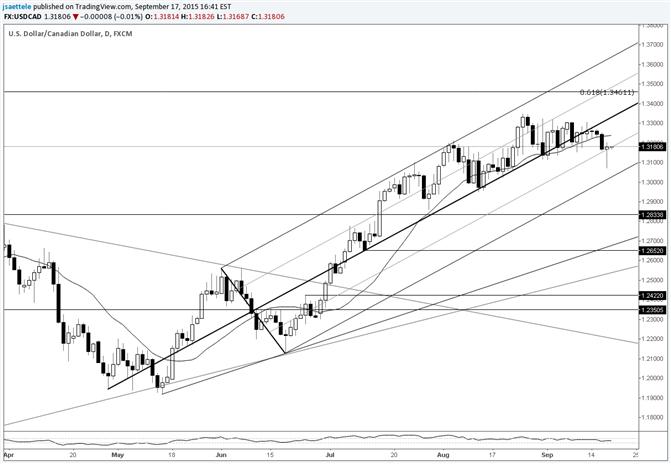USD/CAD False Breakdown: Heading Higher?