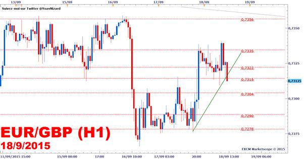 EUR/GBP_:_Formation_d'une_ligne_de_tendance_haussière
