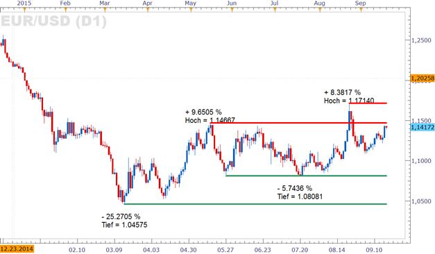 """EUR/USD: """"Dovishe"""" Töne kamen von der Fed - Dollar schwächelt"""