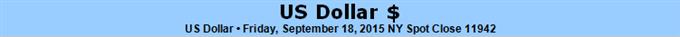 US Dollar Gains Despite Fed Reticence, Is a Risk Shift Afoot?