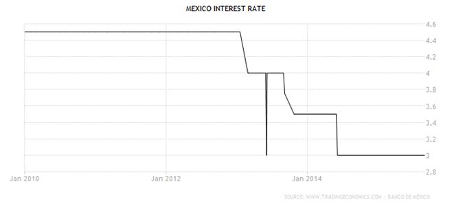 USD/MXN: Leitzinsentscheidung der mexikanischen Zentralbank