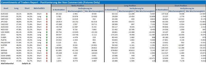 """COT-Übersicht: Spekulative """"bearish Bets"""" in S&P 500 Futures nehmen zu, spekulativer Seitenwechsel im CHF/USD, 11,88 Mrd. USD  gegen den Euro"""