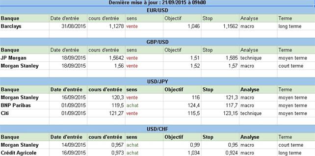 Comment sont positionnées les grandes banques sur le Forex au début de cette semaine du 21 septembre 2015 ?