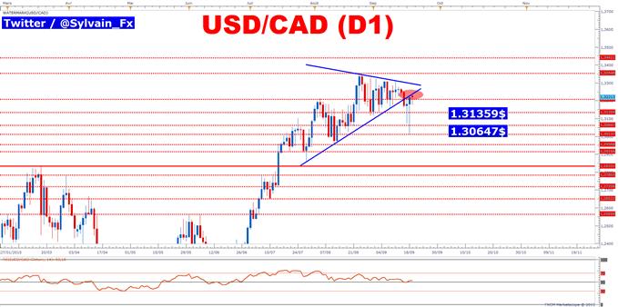 USD/CAD: Une configuration technique insidieuse est désormais en place.