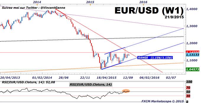 Euro-Dollar : 1.10$/1.15$, le range chartiste déterminant pour la fin d'année