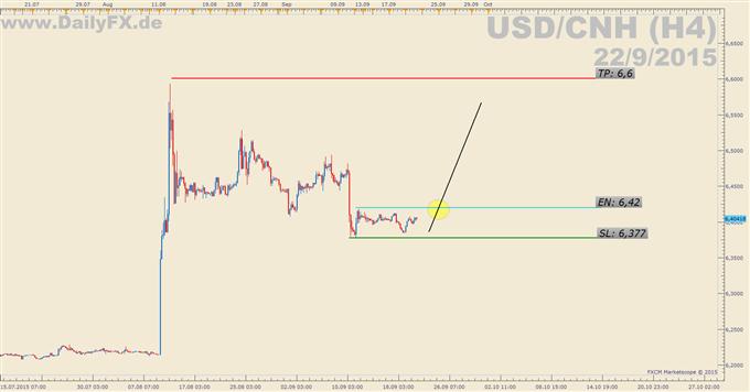 Trading Setup: Long USD/CNH