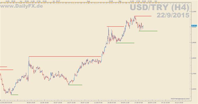 USD/TRY: Leitzinsentscheidung der türkischen Zentralbank