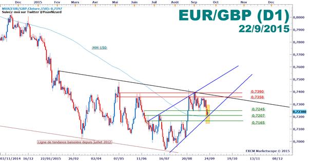 EUR/GBP : Rebond technique en début de séance