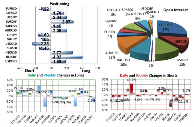 EUR/USD : Le SSI indique le potentiel baissier du cours