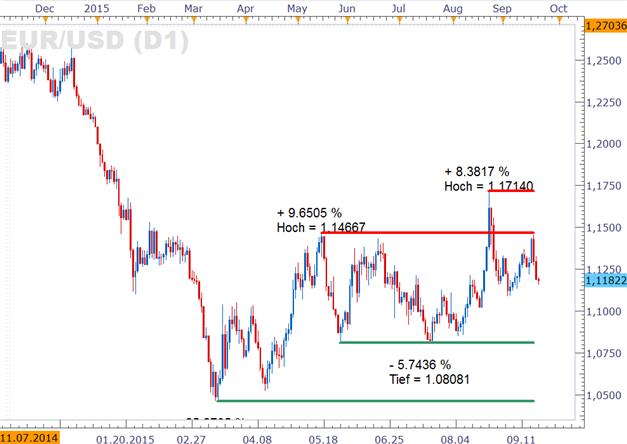 EUR/USD: geldpolitischer Falke stärkt den Dollar