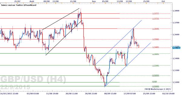 GBP/USD : Le cours poursuit sa baisse sous l'effet du dollar