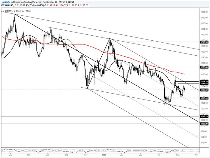 Gold 1150 May Still Provide Resistance