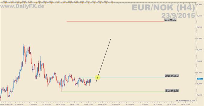 Trading Setup: Long EUR/NOK