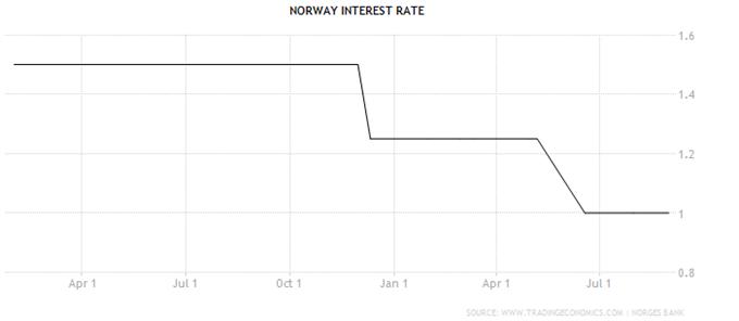 EUR/NOK: Steht eine weitere Zinssenkung der Norges Bank bevor?