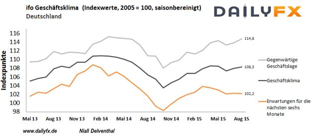 EUR/USD: Konjunkturberichte aus Deutschland im Fokus - konjunkturelle Erwartungen geschwächt erwartet