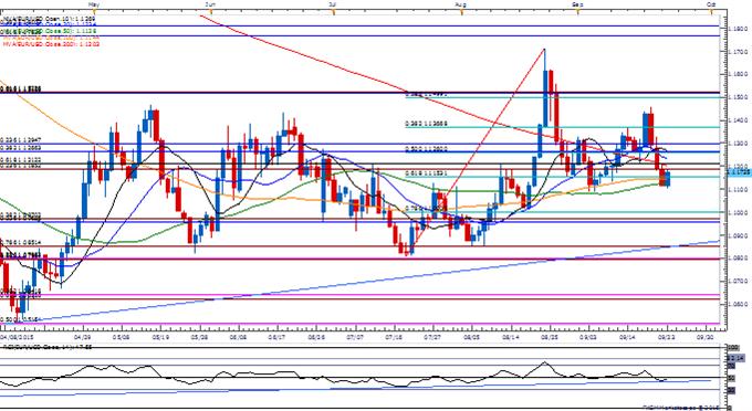 EUR/USD Monthly Open Range in Focus Following ECB Rhetoric