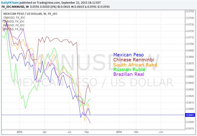 Emerging Market Currencies Extend Dive Versus USD Amid Fed, Risk Talk