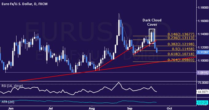 Technical Analysis EUR/USD Short Trade Sought