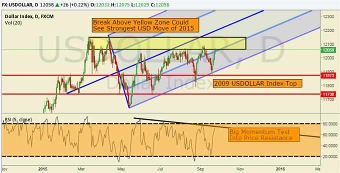 US Dollar Technische Analyse: Aufbau eines bedeutenden Trendtests