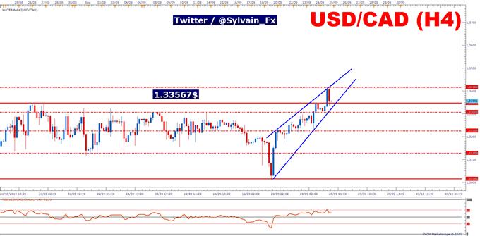 USD/CAD: breakout de la résistance à 1.33567$, fausse cassure?