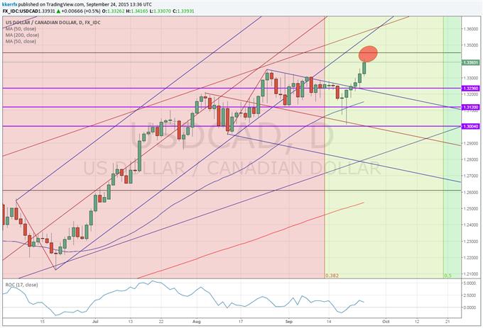 Price & Time: USD/CAD - Big Fibonacci Test Looms