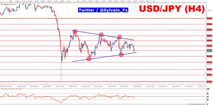 """USD/JPY: Le mode de marchés """"Risk-off"""" profite au yen japonais."""