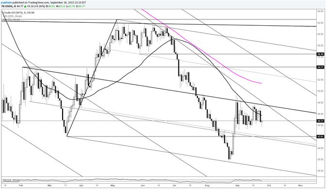 Crude testet Range-Tiefs