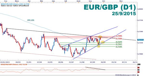 EUR/GBP_:_Le_cours_dans_un_trading_range