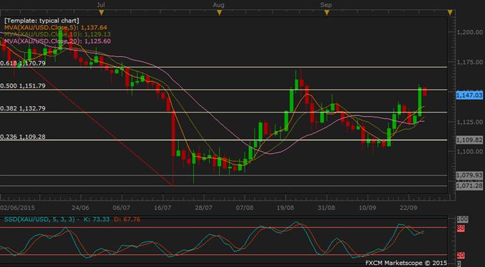 Gold Slides after Yellen Affirms Rate Hike; Oil, Copper Find Support