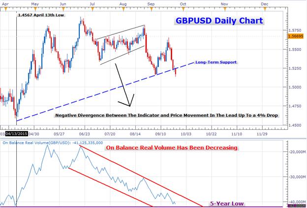 GBPUSD Volume Indicator Shows Larger Bearish Divergence