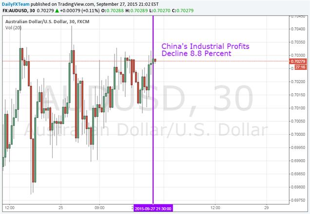 Aussie Dollar Unchanged as Chinese Industrial Profits Decline