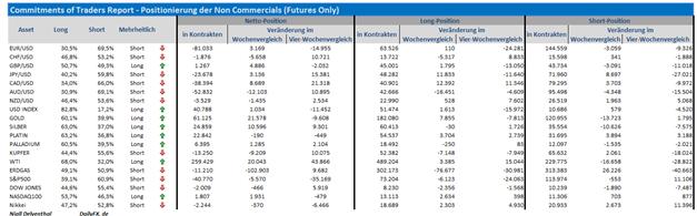 COT-Übersicht: Spekulativer Seitenwechsel im GBP/USD, Australischer Dollar wird verkauft, größte Skepsis im S&P 500 seit Mai 2012, Kupfer erwischt schwächere globale Rahmenbedingungen