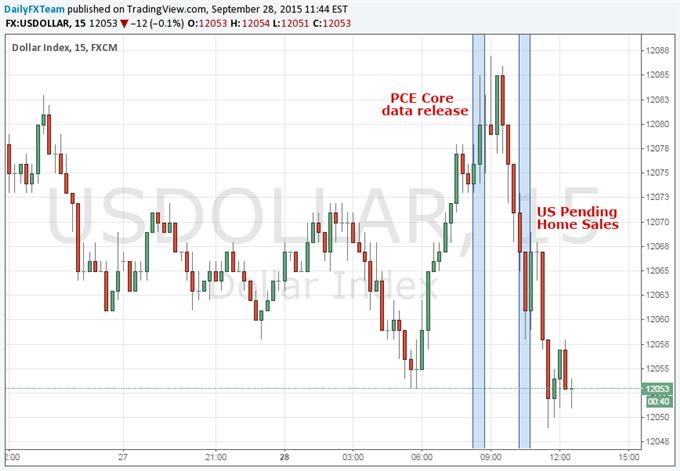 US Dollar Sanguine As Fed's Favorite Inflation Gauge Remains Tepid