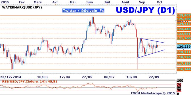 USD/JPY: La CFTC note une nette baisse de l'exposition au dollar américain (USD).