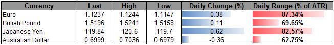 USD Struggles Amid Lackluster Data- Gold Short Trigger on Tap?
